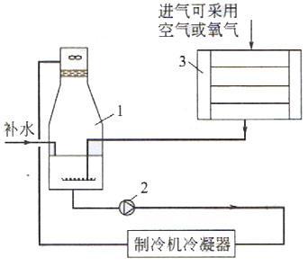 中央空调臭氧处理冷却塔循环水系统